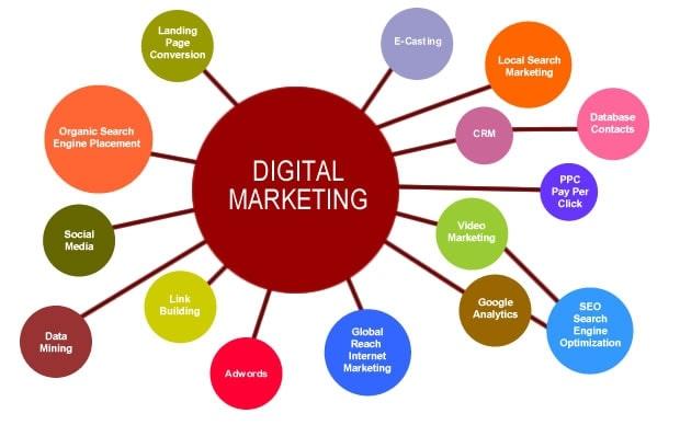 Các kênh trong Digital Marketing hiệu quả nhất hiện nay
